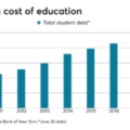 Best strategies for implementing a student debt benefits program