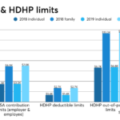 High-deductible health plans are a financial gamble for many employees